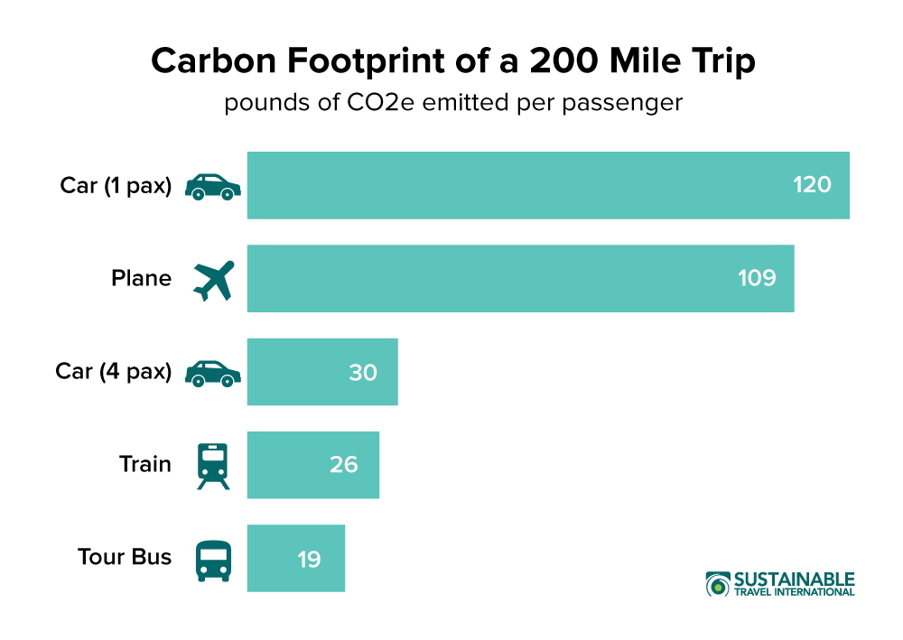 Carbon footprint 200 mile trip by transport mode graph